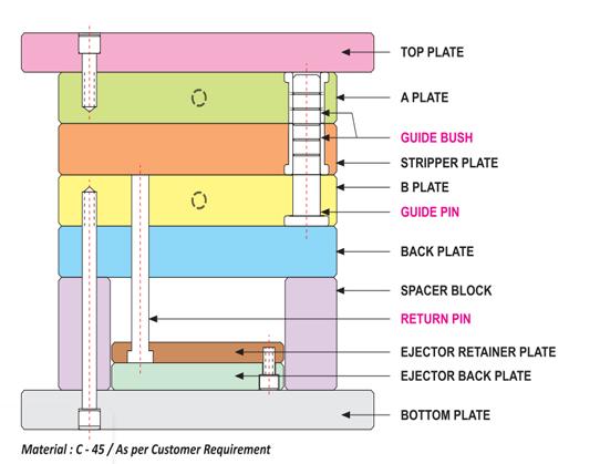 Standard Mould Base, Mould Base, Mold Base